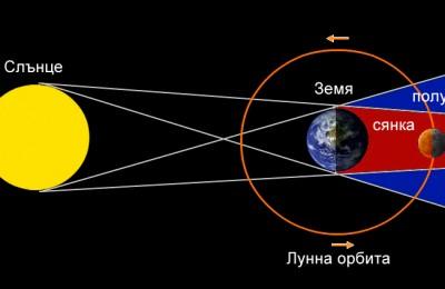 lunareclipse2015